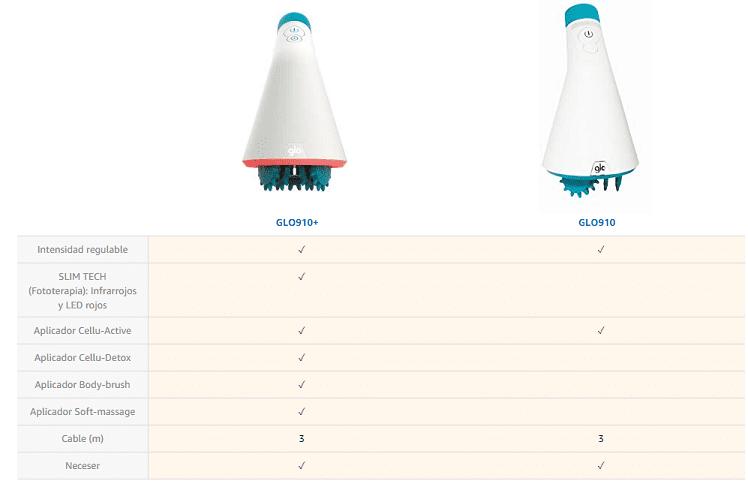 comparativa-glo-910-910+